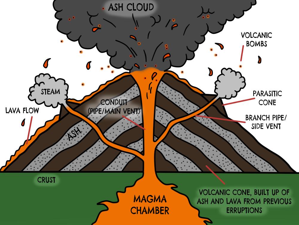 Volcano Diagram Thinglink