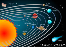 The solar system thinglink sciox Choice Image